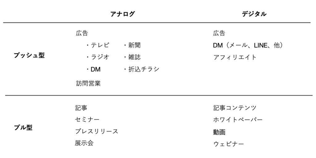 表1集客方法の種類